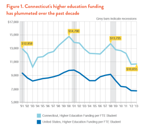 A chart showing the decline of higher education funding. Photo Credit: http://www.demos.org/publication/connecticuts-great-cost-shift.